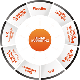 digital-marketing-companies-in-mumbai