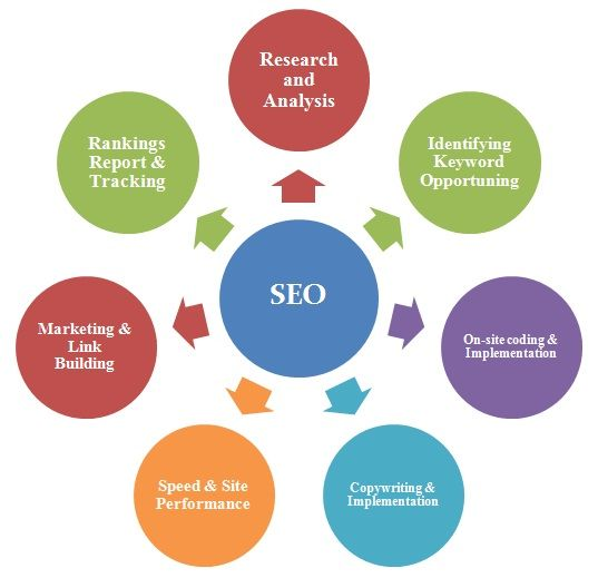seo-services-in-mumbai